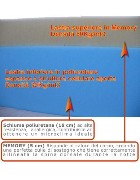 materasso memory h.25 cm. 160x190